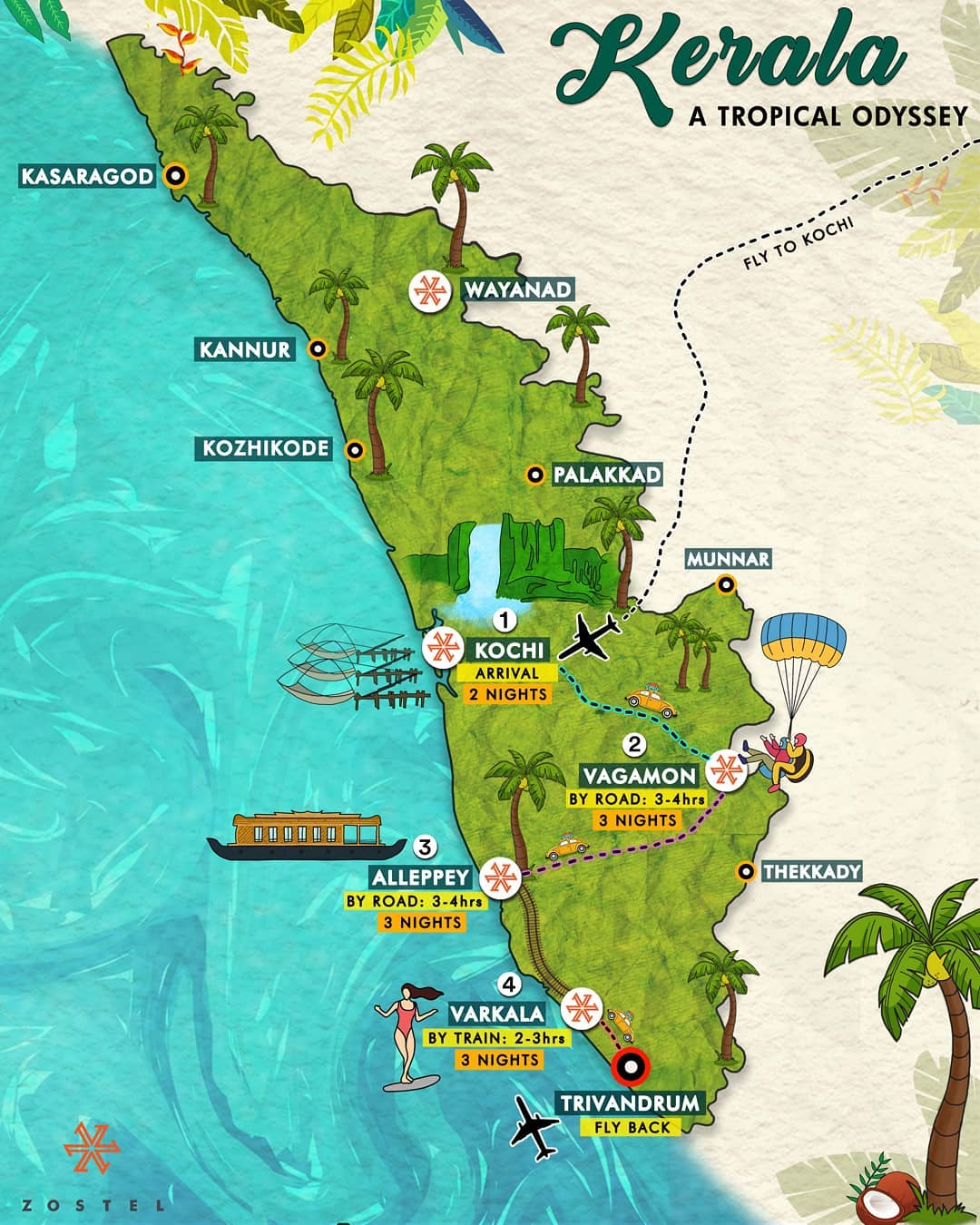 Kerala Itinerary for our travellers to savour upon.