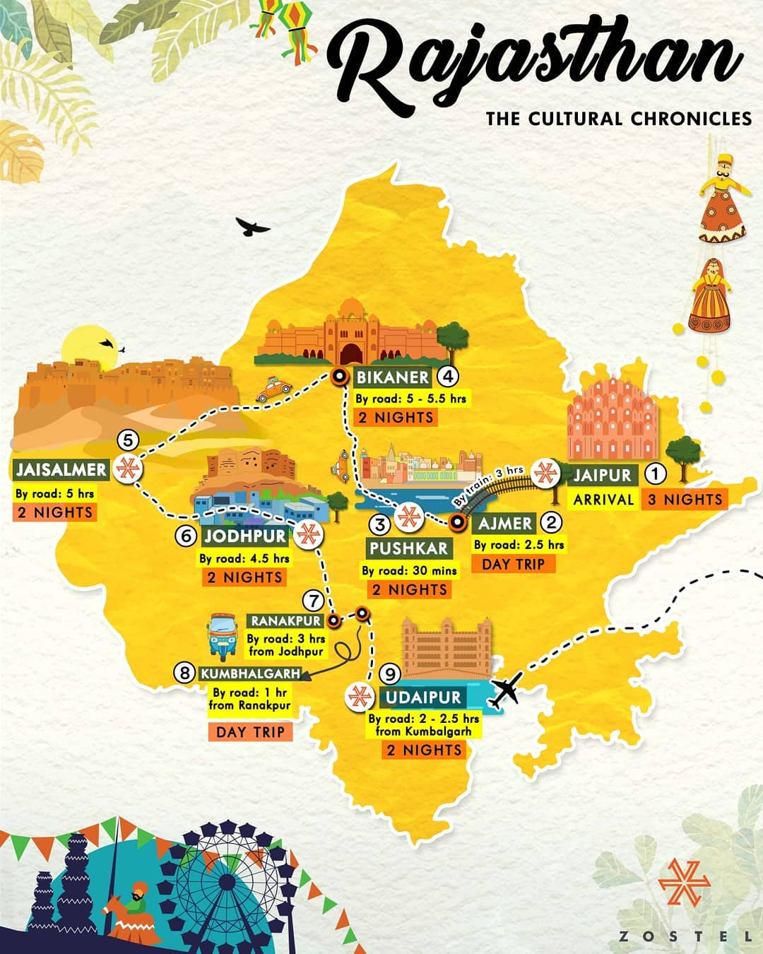 Rajasthan Itinerary crafted by Zostel mavericks.